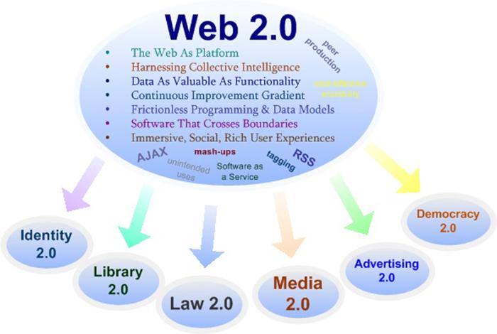 web-2.0-thiet-ke-web
